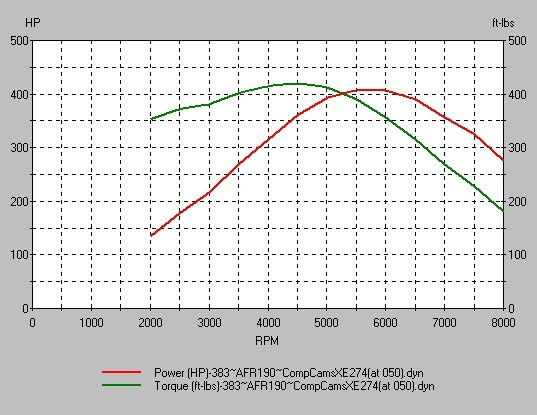 Here S A Chart For The Old 408 Around 440 Foot Pounds Of Torque And 420 Horse Are Specs That I Plugged Into Desktop Dyno 2000 To Generate